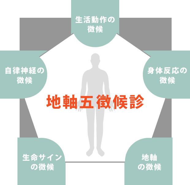 地軸五徴候診
